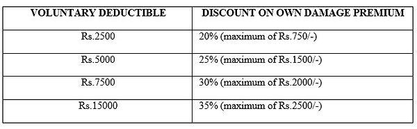 voluntary deductible on vehicle insurance