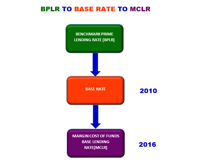 MCLR linked home loans