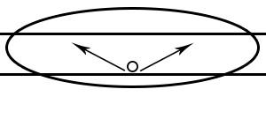 Street Light Type 3 Distribution