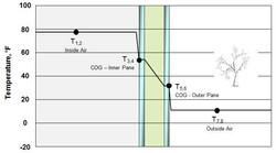 Temperature_Profile_across_Glazing.jpg