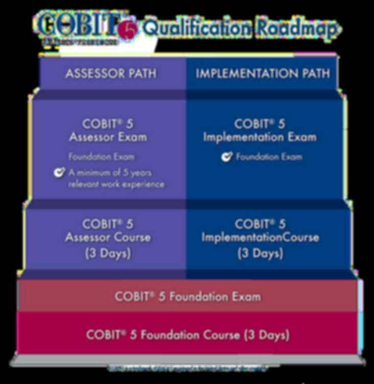 COBIT Qualification Roadmap - Phoenix One