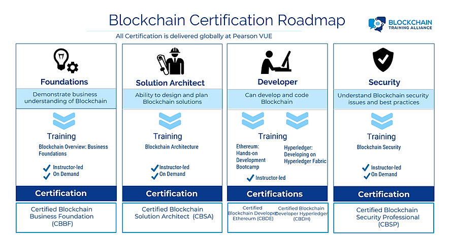 Blockchain-Roadmap.jpg