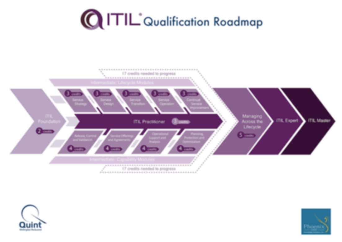 ITIL Qualification Roadmap - ITIL Foundation and Intermediate Training