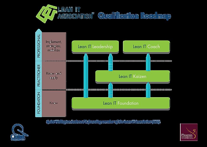 Lean IT Qualification Roadmap