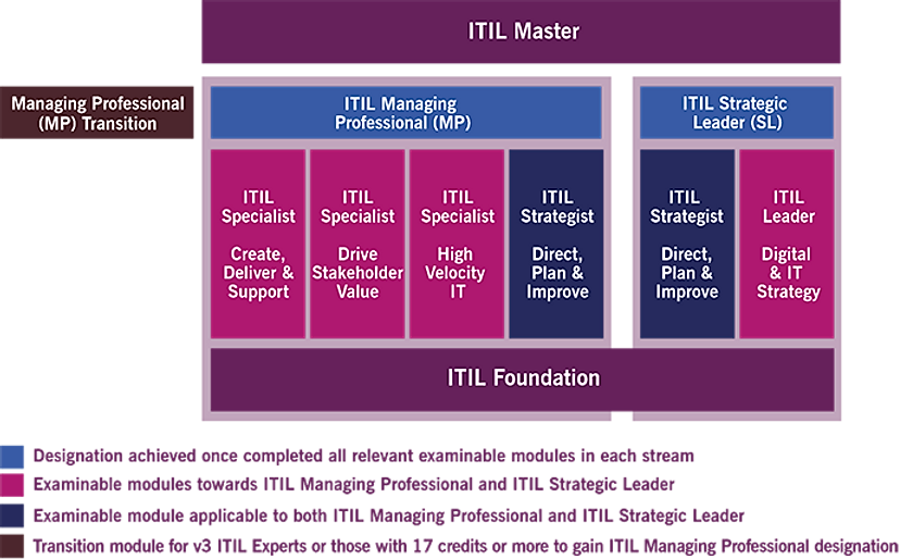 itil4-certification-scheme.png