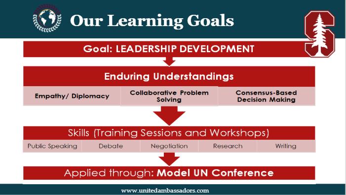 united ambassadors uamunc learning goals