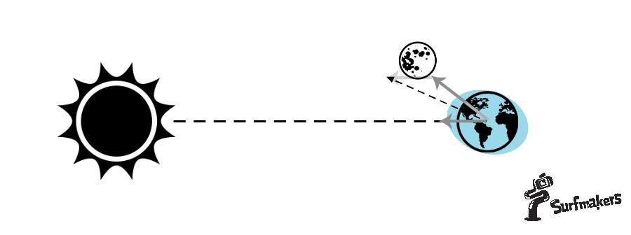 Суммарное воздействие солнца, луны и суточного вращения земли