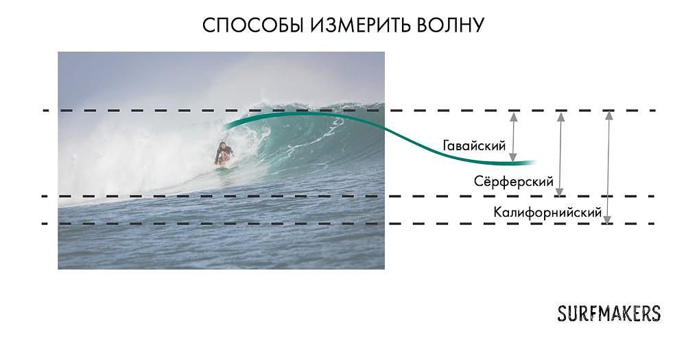 Три способа измерить волну