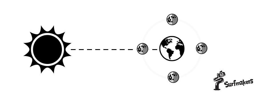 Фазы луны способствуют изменению уровня приливов