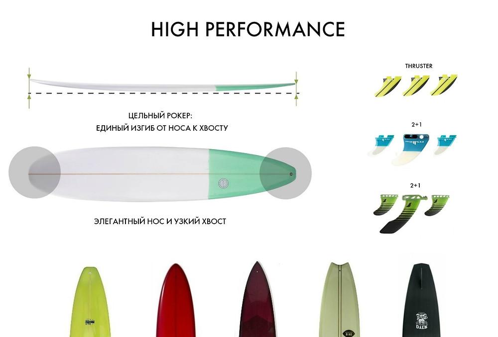 характерные особенности лонгборда high performance