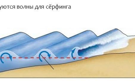 Откуда в океане волны?