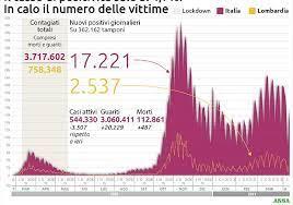 Covid: 17.221 positivi, 487 vittime tasso positività al 4,7%
