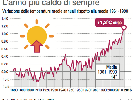Il 2016 è l'anno più caldo