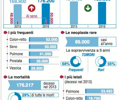 Mille casi al giorno in Italia