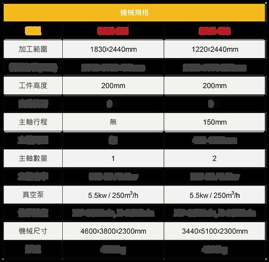定柱矩陣檯面CNC加工中心SAH-5121