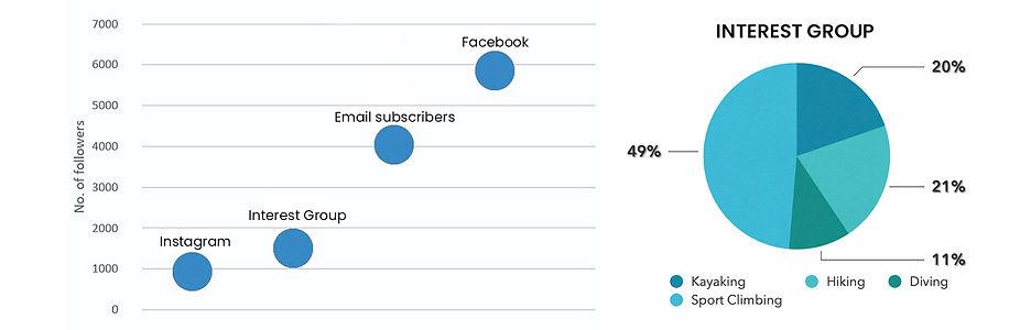 MOA Interest Group statistic (1).jpg
