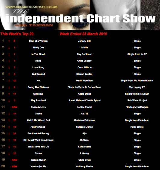 UK Indie Charts.png