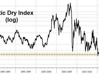 Why S&P Bulls Should Worry As The Baltic Dry Collapse Nears Worst On Record