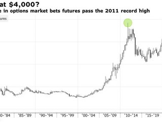 Bold Bets That Gold Could Triple to$4,000Trade in New York