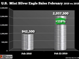 SILVER EAGLE SALES DOUBLED IN FEBRUARY: U.S. Mint Temporarily Suspends Authorized Purchases