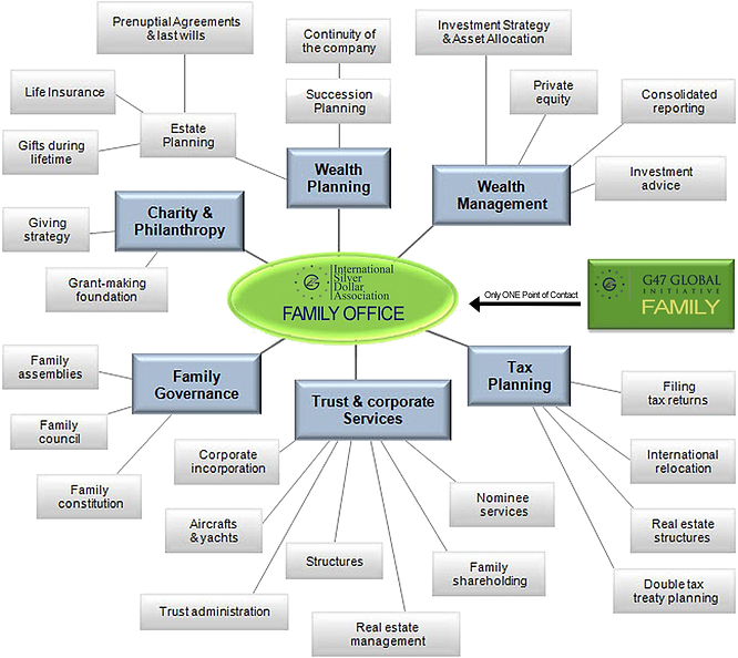 ISDA Chart of Family Office Services Log