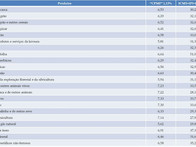 CPMF versus os impostos atuais
