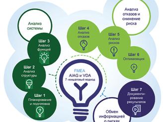 Новый стандарт по FMEA (совместное издание AIAG и VDA)