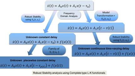 Stability analysis for time-delay systems
