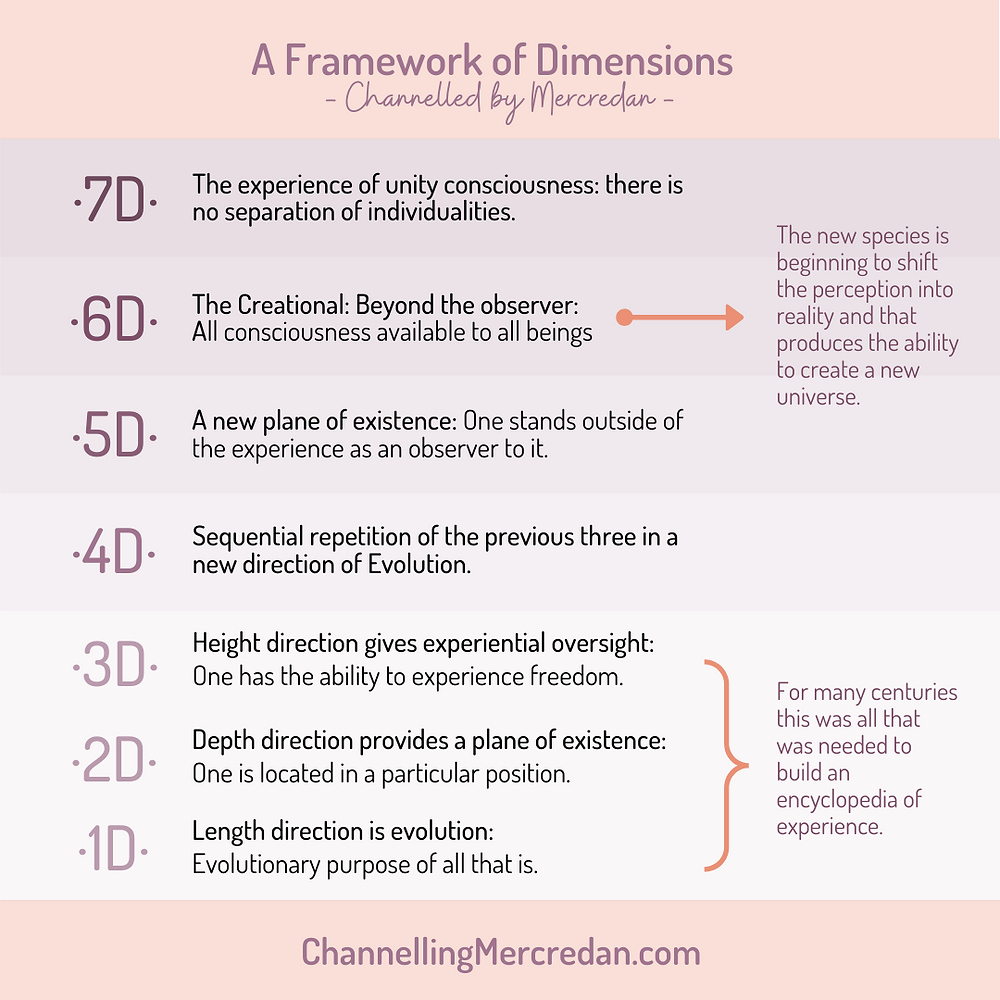 fifth sixth seven dimenions explaned by channeled consciousness Mercredan