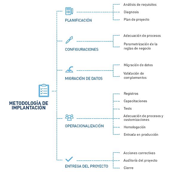 metodologia_de_implantação.png