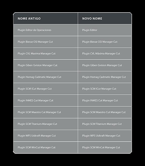 Promob - tabela nomenclaturas_tabela cut