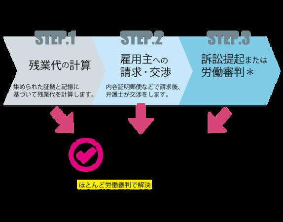 解決までのステップ案 (1).png