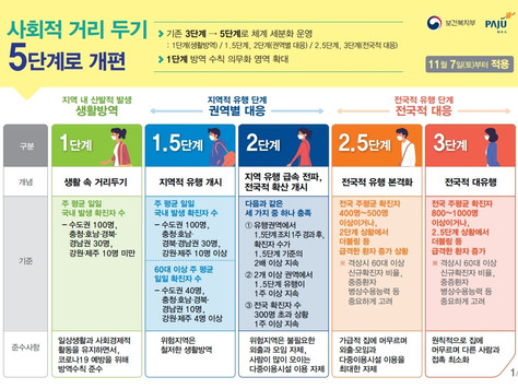 사회적 거리 두기 5단계 개편 (11/7 부로 적용)