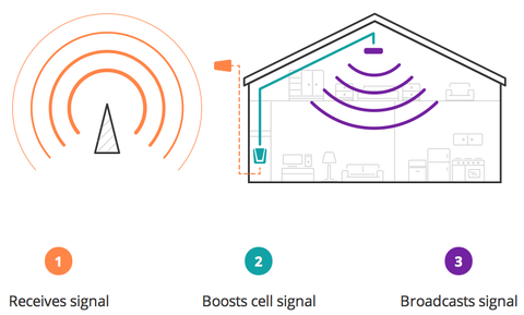 Small_Area_Cell_Phone_Signal_Boosters_fo