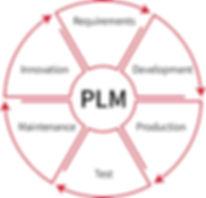 Philotech_PLM_Grafik.jpg