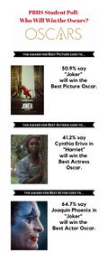 "51 percent of students believe the ""Joker"" will win Best Picture; 41.2 say Cynthia Erivo in ""Harriet"" will win Best Actress;  64.7 percent say Joaquin Phoenix from ""Joker"" will win Best Actor"