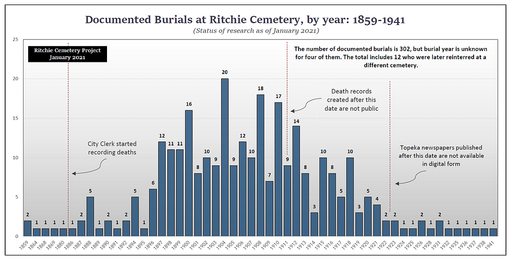 Documented burials at Ritchie Cemetery, by year