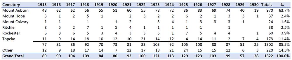 Summary table of Stonestreet burials, 1915-1930