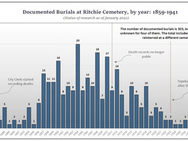 When were burials made at Ritchie?