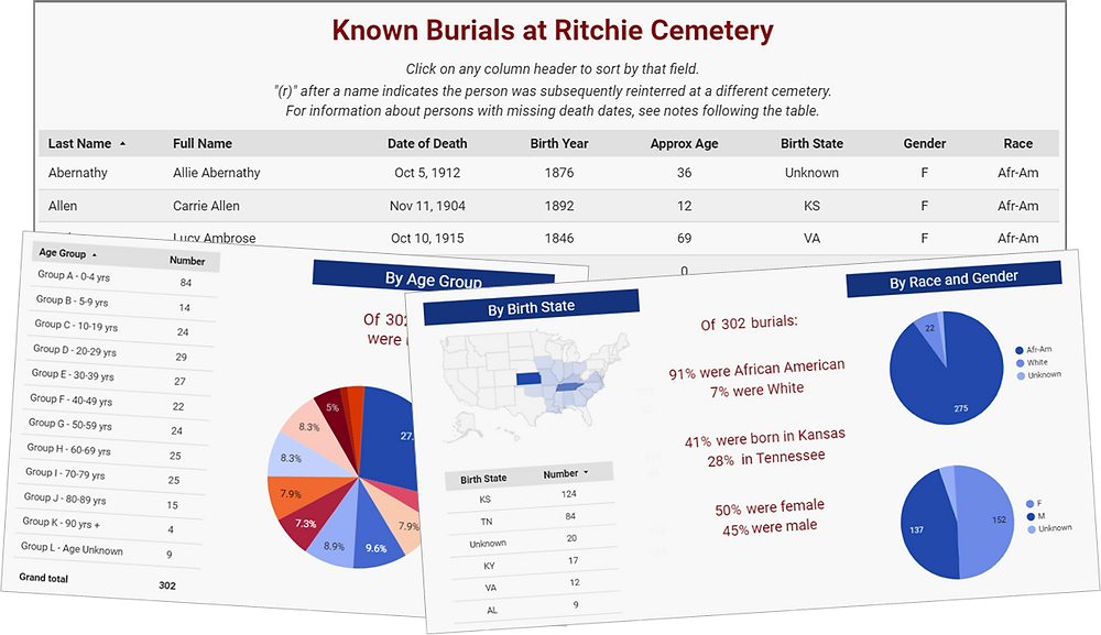 Screenclip collage of Known Burials page