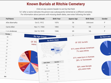 Who's buried at Ritchie Cemetery?