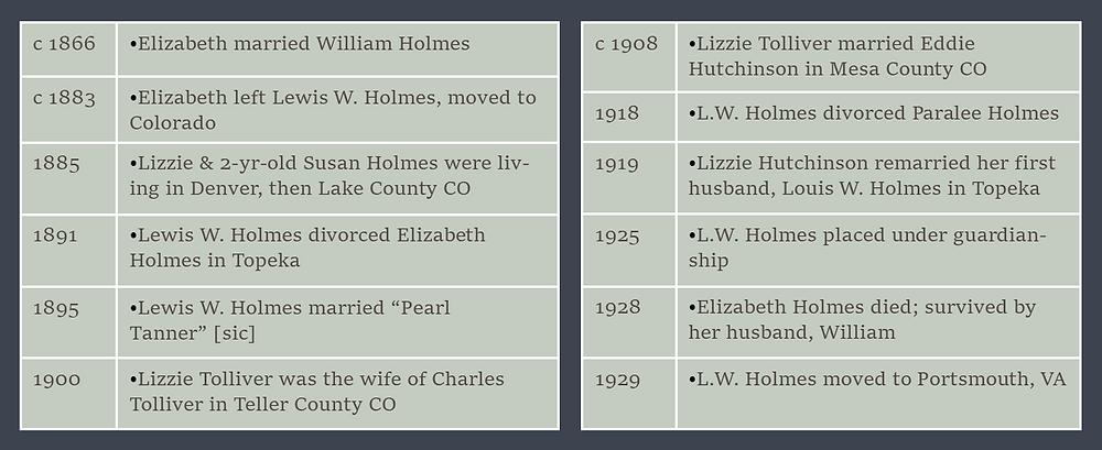 Lizzie and William timeline