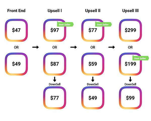 LinkTube Price Funnel.png