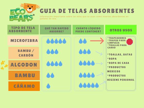 Hablemos de fugas y absorción en pañales ecológicos