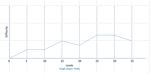 difficulty curve.PNG