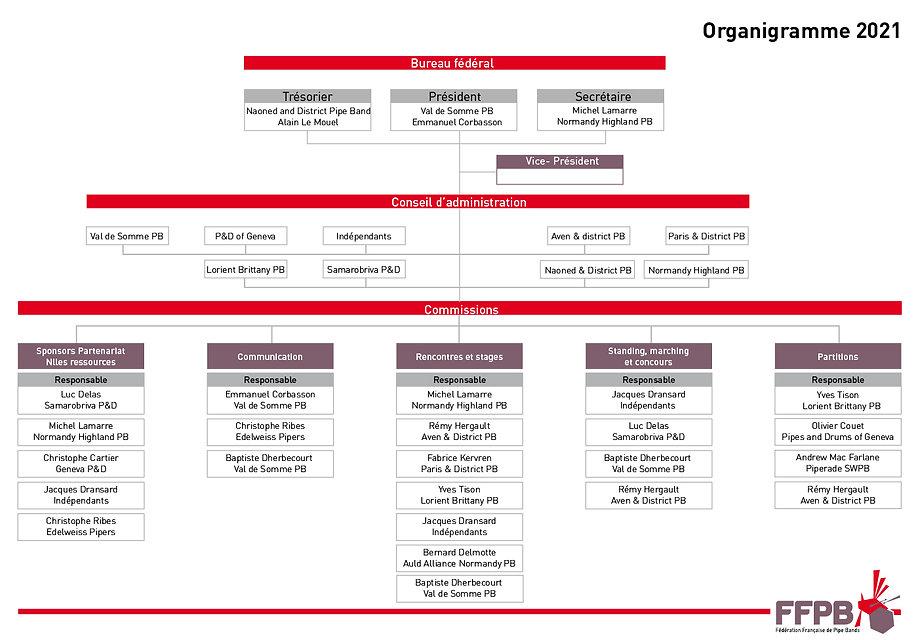 organigramme-FFPB2021.jpg