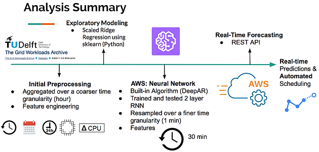 Time-Series: Regression and Neural Networks on AWS | Jessie Raye Bauer