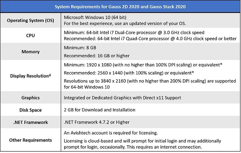 Gauss 2D and Gauss Stack System Requirements