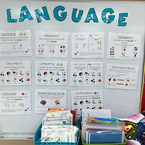 A bulliten board with visuals for teaching on it