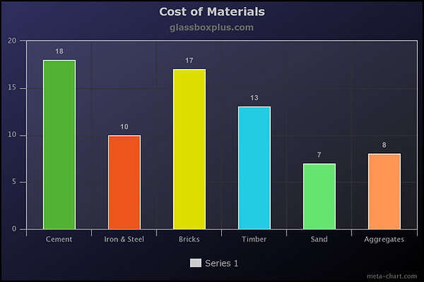 Cost of Materials.png